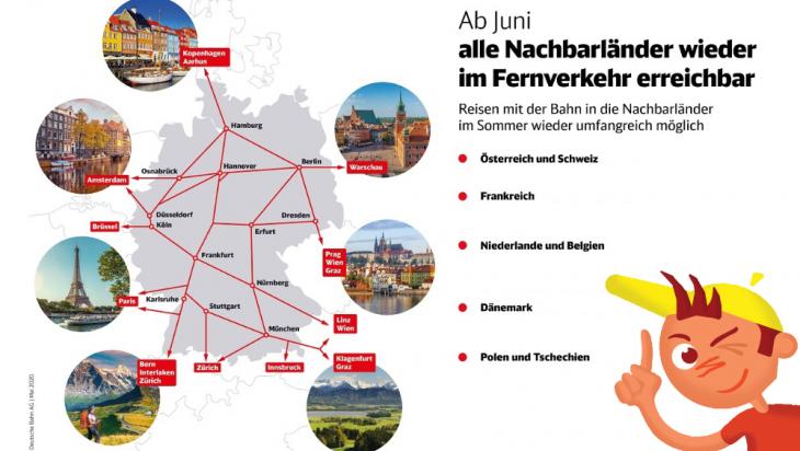 Anbindung Nachbarländer; Bild: DB AG