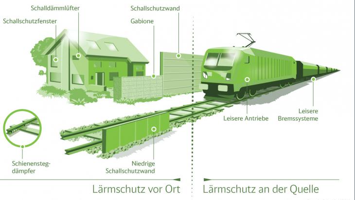 Lärmschutz vor Ort und am Zug; Bild: DB AG