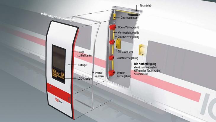 Infografik mit den einzelnen Elementen der Tür eines ICE 3. © C3 Visual Lab