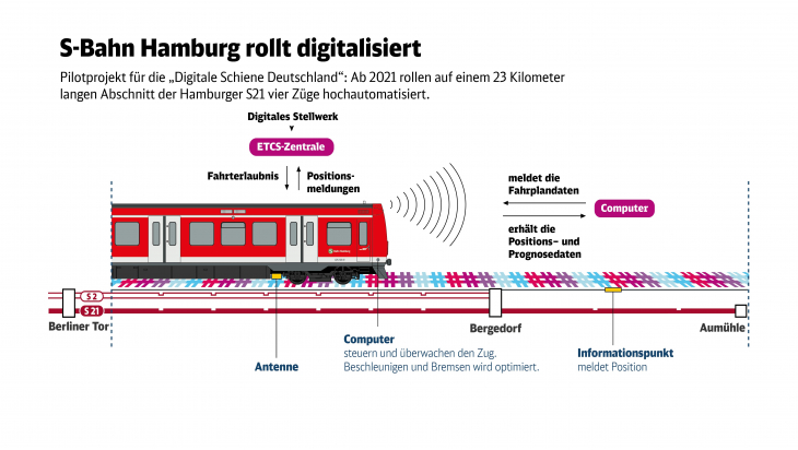 Digitale S-Bahn Hamburg; Grafik: DB AG / Paula Klattenhoff