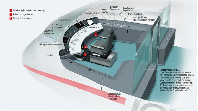 Cockpit eines ICE 3 © C3 Visual Lab