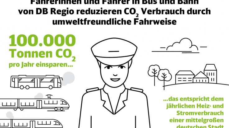 CO2 einsparen; Bild: DB AG